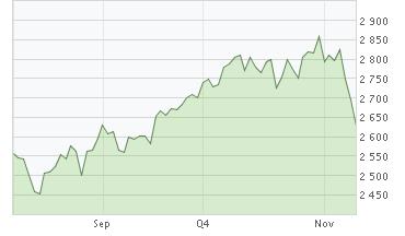 NASDAQ 3 månader till 2007-11-09